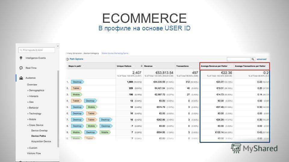 ECOMMERCE В профиле на основе USER ID