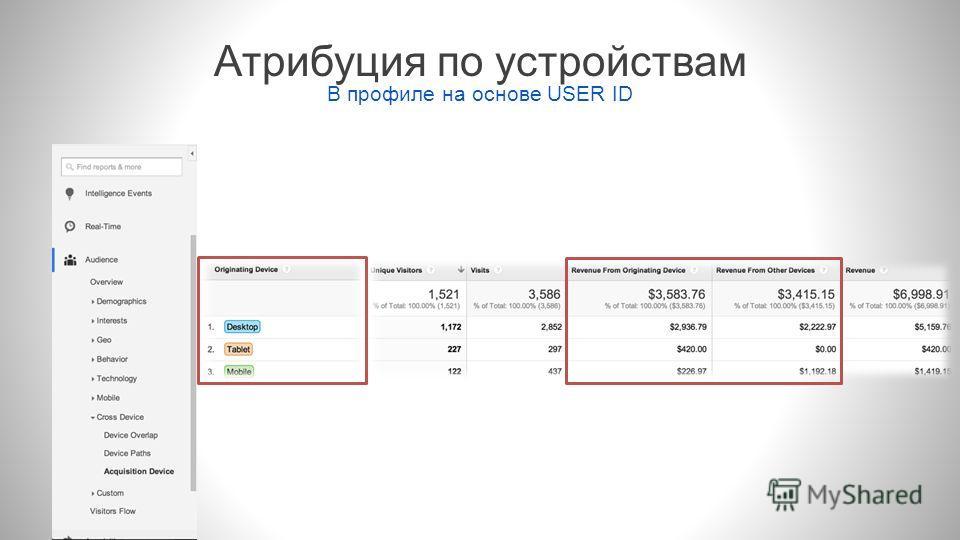 Атрибуция по устройствам В профиле на основе USER ID