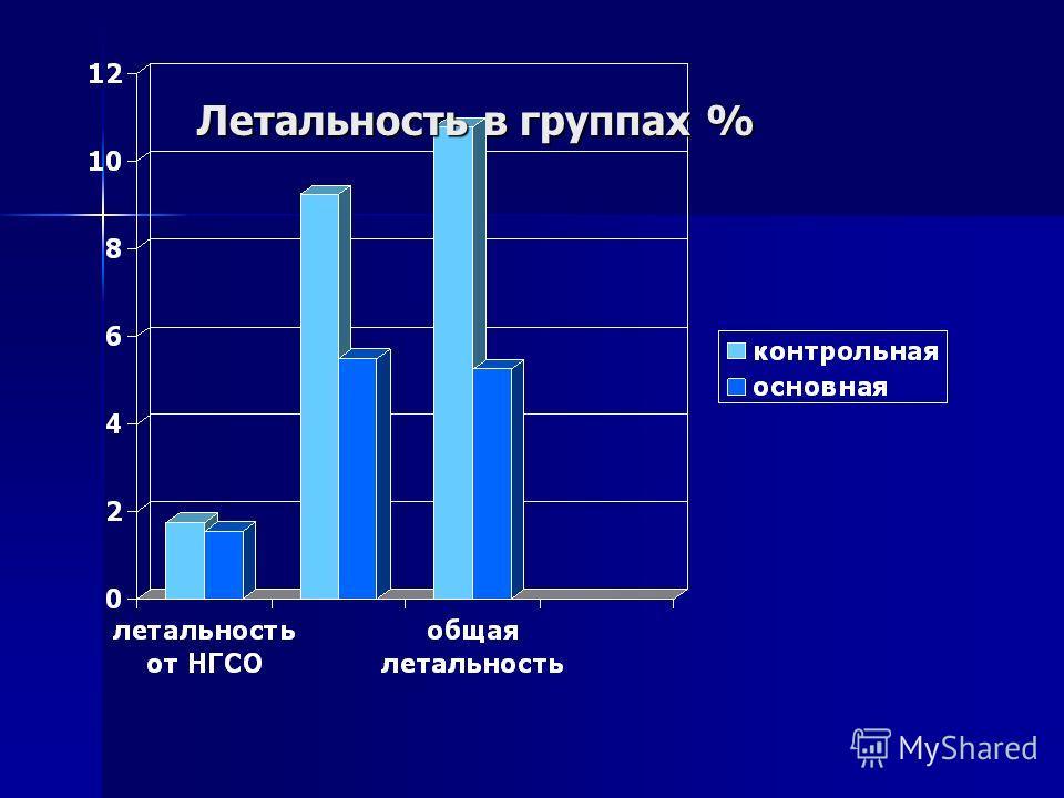 Летальность в группах %