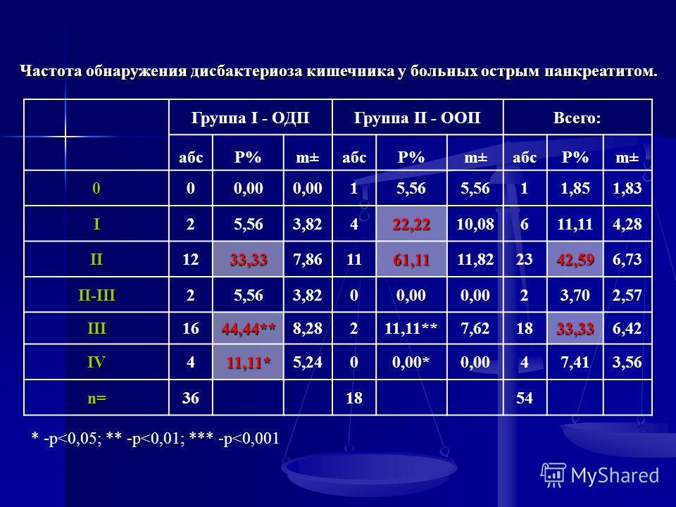 Частота обнаружения дисбактериоза кишечника у больных острым панкреатитом. Группа I - ОДПГруппа II - ООПВсего: абсP%m±абсP%m±абсР%m± 000,00 15,56 11,851,83 I25,563,82422,2210,08611,114,28 II1233,337,861161,1111,822342,596,73 II-III25,563,8200,00 23,7
