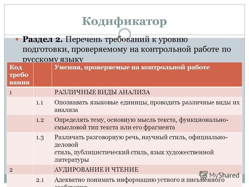 Кодификатор Раздел 2. Перечень требований к уровню подготовки, проверяемому на контрольной работе по русскому языку Код требо вания Умения, проверяемые на контрольной работе 1РАЗЛИЧНЫЕ ВИДЫ АНАЛИЗА 1.1Опознавать языковые единицы, проводить различные