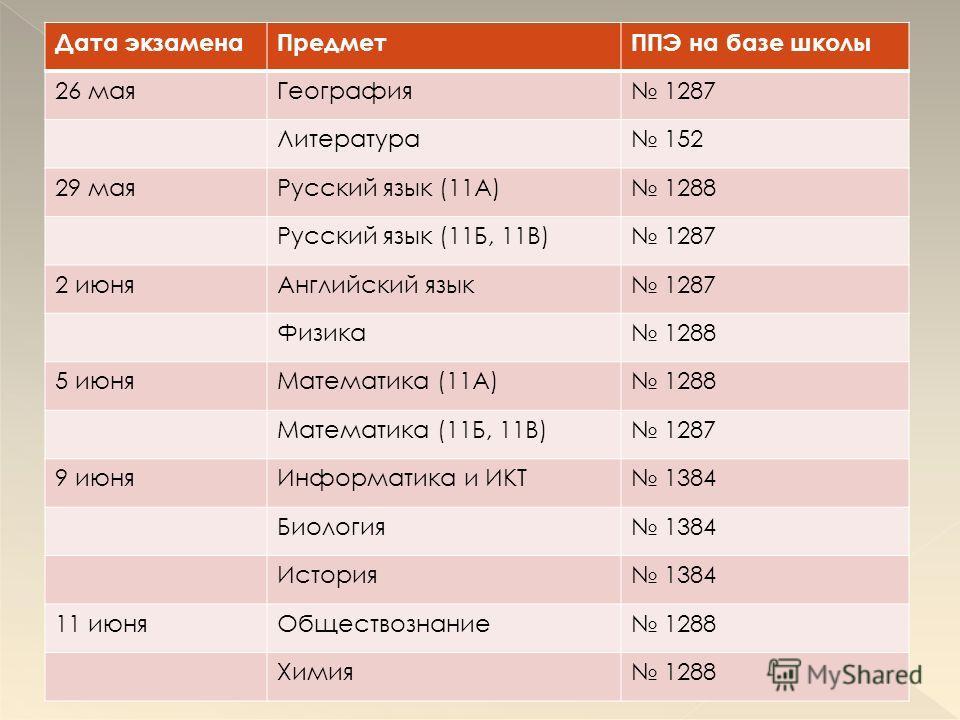 Дата экзаменаПредметППЭ на базе школы 26 маяГеография 1287 Литература 152 29 маяРусский язык (11А) 1288 Русский язык (11Б, 11В) 1287 2 июняАнглийский язык 1287 Физика 1288 5 июняМатематика (11А) 1288 Математика (11Б, 11В) 1287 9 июняИнформатика и ИКТ