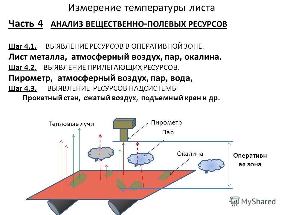 Измерение температуры листа Часть 4 АНАЛИЗ ВЕЩЕСТВЕННО - ПОЛЕВЫХ РЕСУРСОВ Шаг 4.1. ВЫЯВЛЕНИЕ РЕСУРСОВ В ОПЕРАТИВНОЙ ЗОНЕ. Лист металла, атмосферный воздух, пар, окалина. Шаг 4.2. ВЫЯВЛЕНИЕ ПРИЛЕГАЮЩИХ РЕСУРСОВ. Пирометр, атмосферный воздух, пар, вода