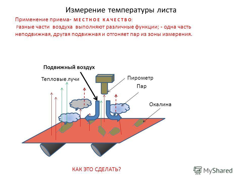 Измерение температуры листа Применение приема- М Е С Т Н О Е К А Ч Е С Т В О: Р азные части воздуха выполняют различные функции; - одна часть неподвижная, другая подвижная и отгоняет пар из зоны измерения. Пар Пирометр Окалина Тепловые лучи Подвижный
