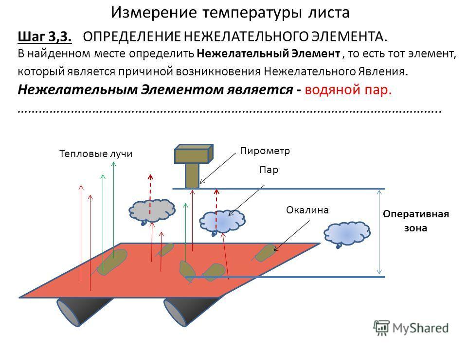 Измерение температуры листа Шаг 3,3. ОПРЕДЕЛЕНИЕ НЕЖЕЛАТЕЛЬНОГО ЭЛЕМЕНТА. В найденном месте определить Нежелательный Элемент, то есть тот элемент, который является причиной возникновения Нежелательного Явления. Нежелательным Элементом является - водя