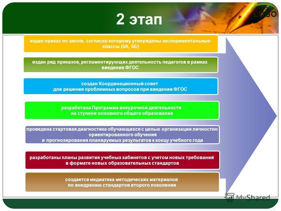 LOGO 2 этап издан ряд приказов, регламентирующих деятельность педагогов в рамках введения ФГОС создан Координационный совет для решения проблемных вопросов при введении ФГОС разработана Программа внеурочной деятельности на ступени основного общего об