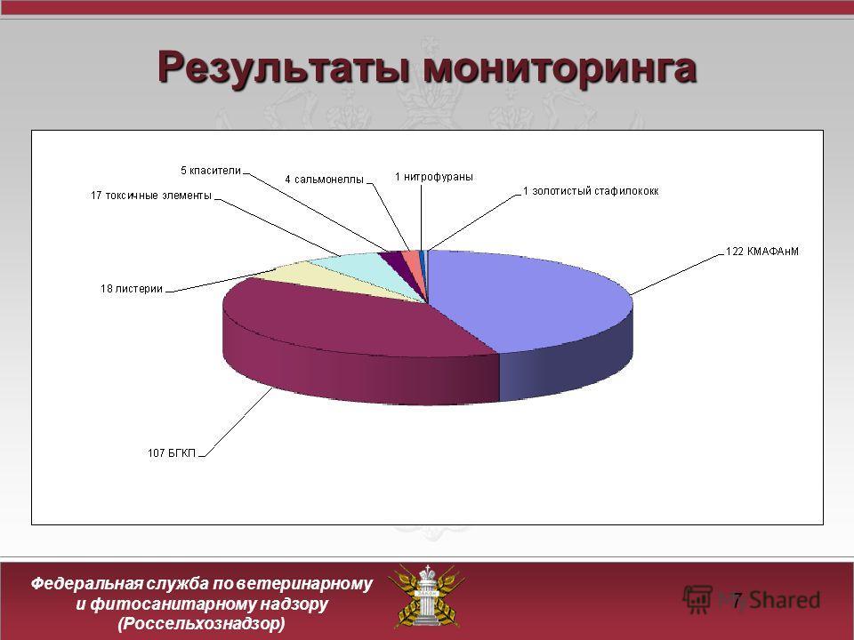Федеральная служба по ветеринарному и фитосанитарному надзору (Россельхознадзор) 7 Результатымониторинга Результаты мониторинга