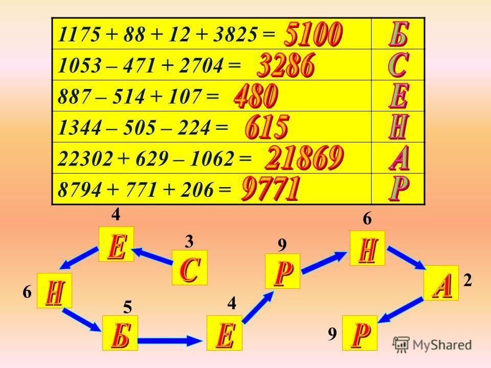 1175 + 88 + 12 + 3825 = 1053 – 471 + 2704 = 887 – 514 + 107 = 1344 – 505 – 224 = 22302 + 629 – 1062 = 8794 + 771 + 206 = 3 4 6 4 5 9 6 2 9