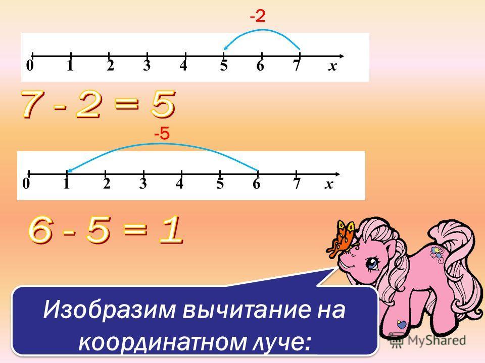 Изобразим вычитание на координатном луче: 0 1 2 3 4 5 6 7 х -2 0 1 2 3 4 5 6 7 х -5