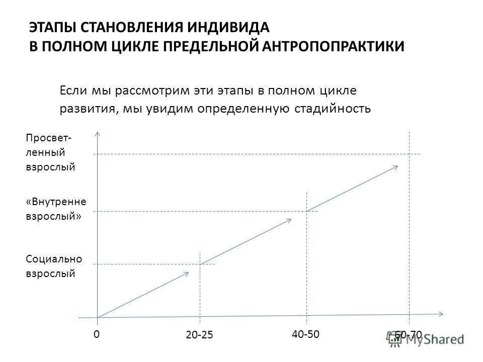 ЭТАПЫ СТАНОВЛЕНИЯ ИНДИВИДА В ПОЛНОМ ЦИКЛЕ ПРЕДЕЛЬНОЙ АНТРОПОПРАКТИКИ Социально взрослый «Внутренне взрослый» Просвет- ленный взрослый 0 20-25 40-50 60-70 Если мы рассмотрим эти этапы в полном цикле развития, мы увидим определенную стадийность