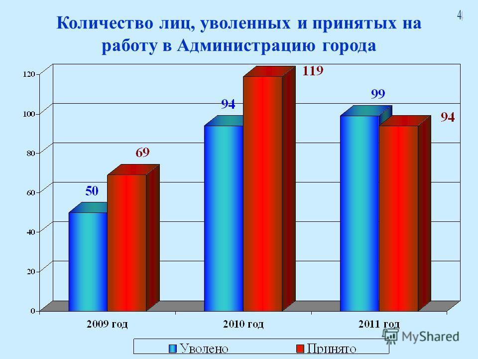 Количество лиц, уволенных и принятых на работу в Администрацию города