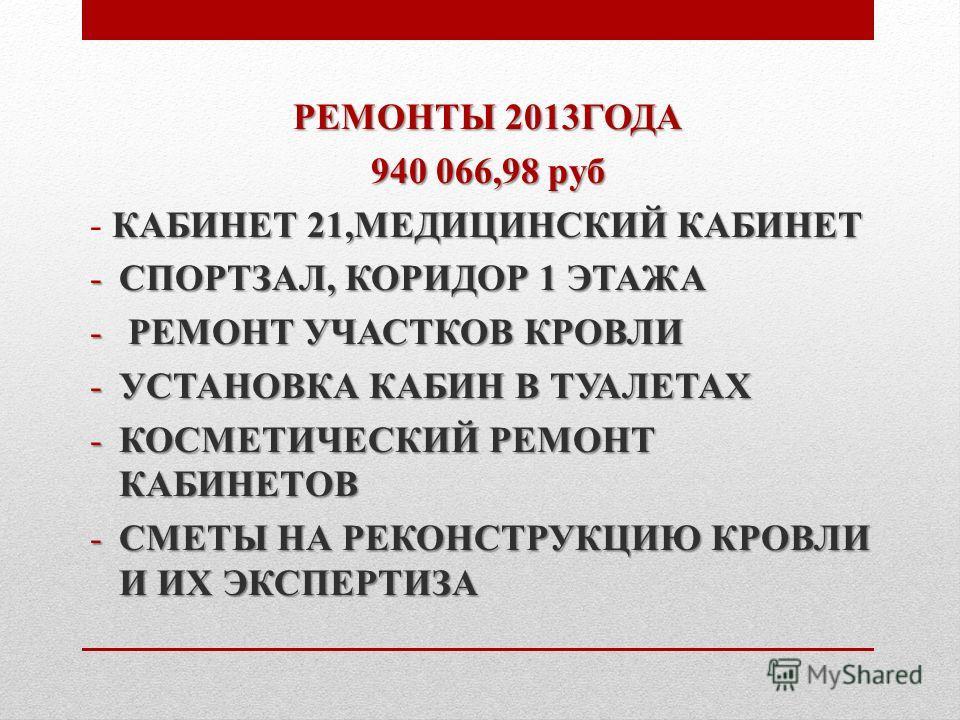 РЕМОНТЫ 2013ГОДА 940 066,98 руб КАБИНЕТ 21,МЕДИЦИНСКИЙ КАБИНЕТ - КАБИНЕТ 21,МЕДИЦИНСКИЙ КАБИНЕТ -СПОРТЗАЛ, КОРИДОР 1 ЭТАЖА - РЕМОНТ УЧАСТКОВ КРОВЛИ -УСТАНОВКА КАБИН В ТУАЛЕТАХ -КОСМЕТИЧЕСКИЙ РЕМОНТ КАБИНЕТОВ -СМЕТЫ НА РЕКОНСТРУКЦИЮ КРОВЛИ И ИХ ЭКСПЕР