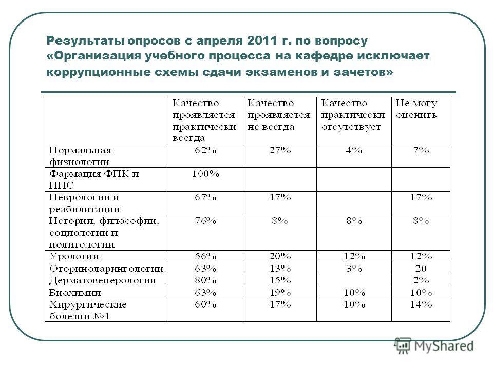 Результаты опросов с апреля 2011 г. по вопросу «Организация учебного процесса на кафедре исключает коррупционные схемы сдачи экзаменов и зачетов»