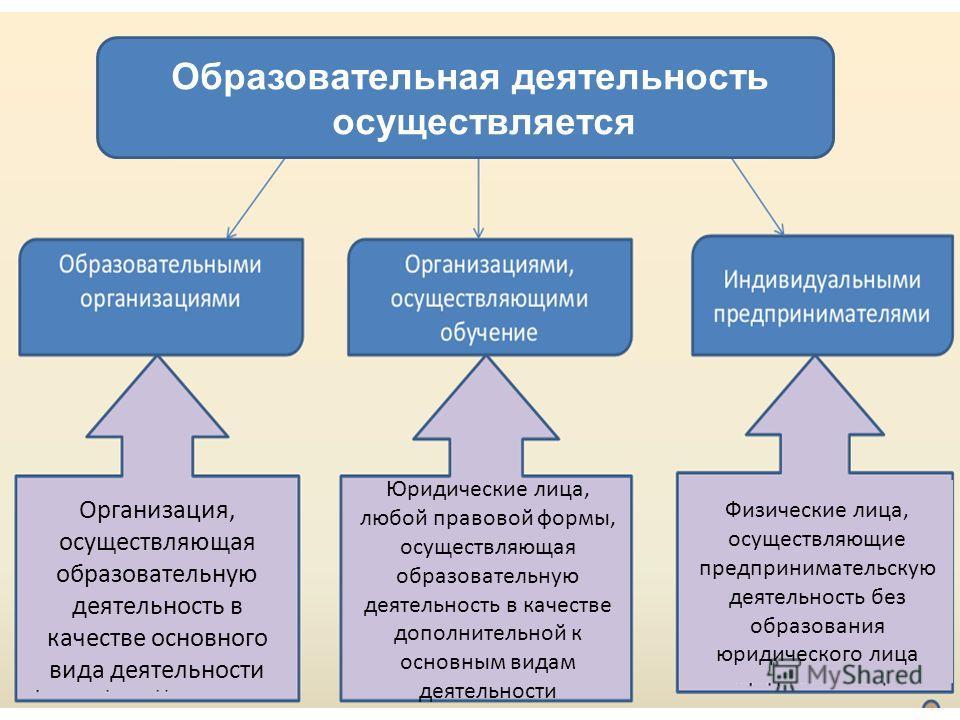Образовательная деятельность осуществляется Организация, осуществляющая образовательную деятельность в качестве основного вида деятельности Юридические лица, любой правовой формы, осуществляющая образовательную деятельность в качестве дополнительной