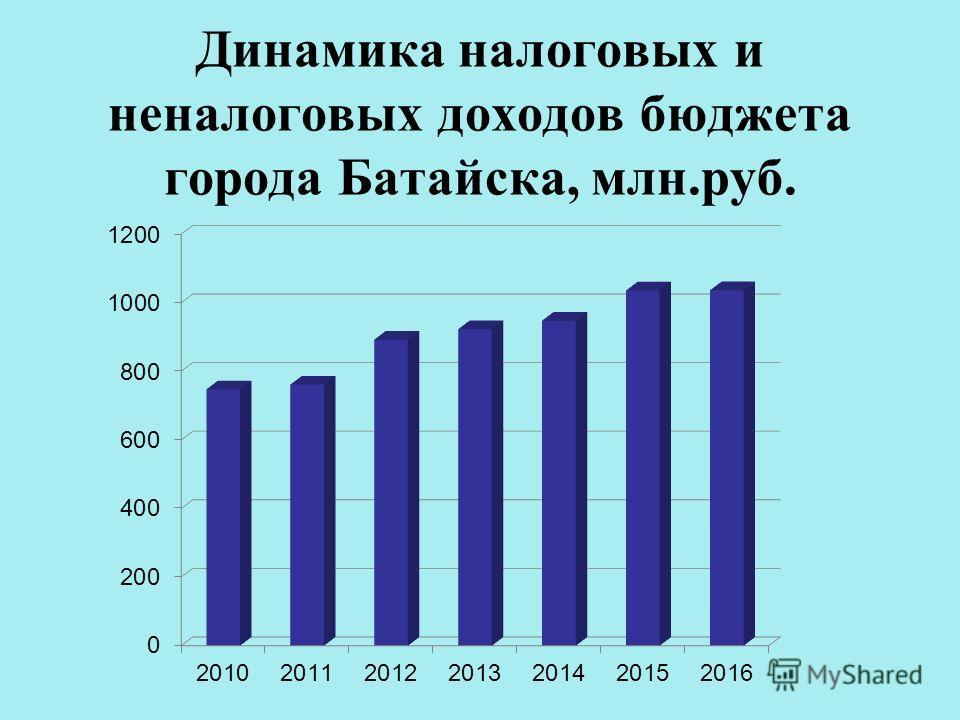 Динамика налоговых и неналоговых доходов бюджета города Батайска, млн.руб.