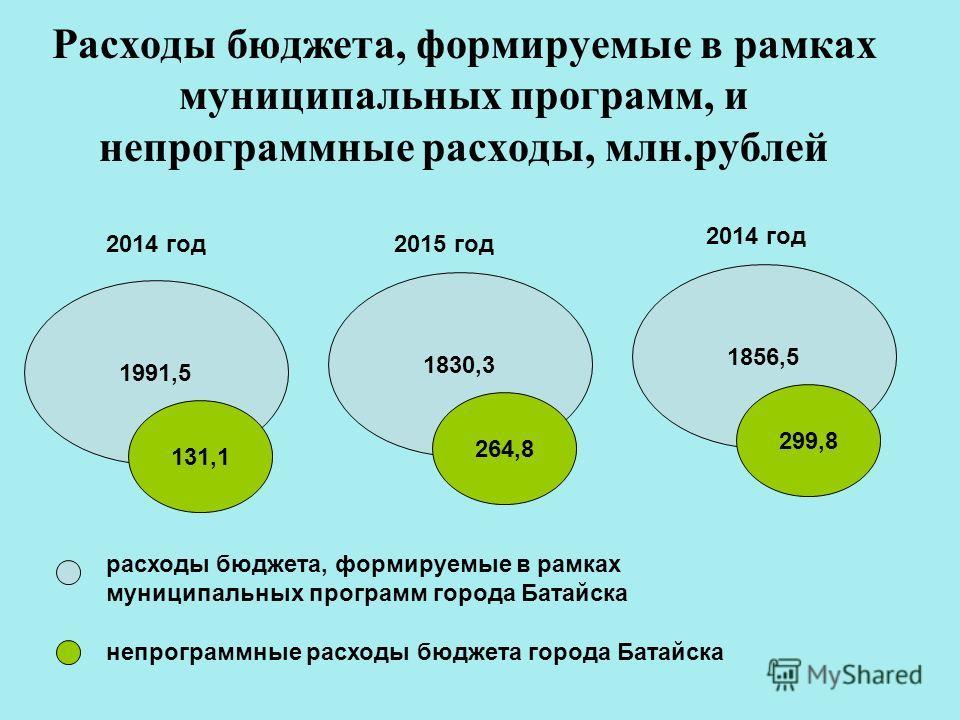 Расходы бюджета, формируемые в рамках муниципальных программ, и непрограммные расходы, млн.рублей 1991,5 131,1 1830,3 264,8 1856,5 299,8 2014 год2015 год 2014 год расходы бюджета, формируемые в рамках муниципальных программ города Батайска непрограмм