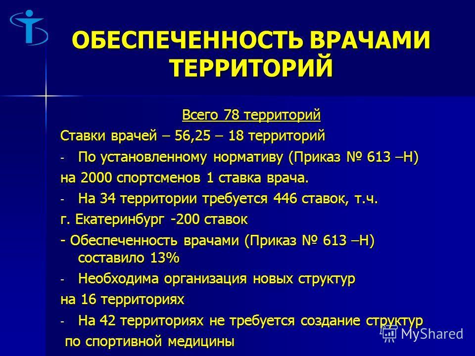 ОБЕСПЕЧЕННОСТЬ ВРАЧАМИ ТЕРРИТОРИЙ Всего 78 территорий Ставки врачей – 56,25 – 18 территорий - По установленному нормативу (Приказ 613 –Н) на 2000 спортсменов 1 ставка врача. - На 34 территории требуется 446 ставок, т.ч. г. Екатеринбург -200 ставок -