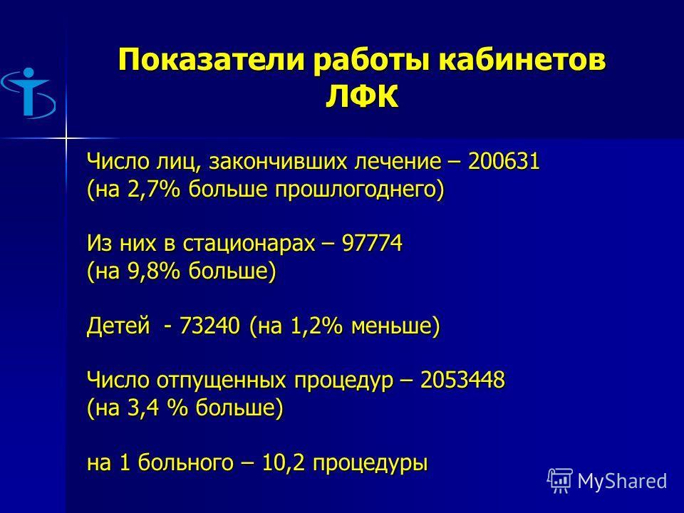 Показатели работы кабинетов ЛФК Число лиц, закончивших лечение – 200631 (на 2,7% больше прошлогоднего) Из них в стационарах – 97774 (на 9,8% больше) Детей - 73240 (на 1,2% меньше) Число отпущенных процедур – 2053448 (на 3,4 % больше) на 1 больного –