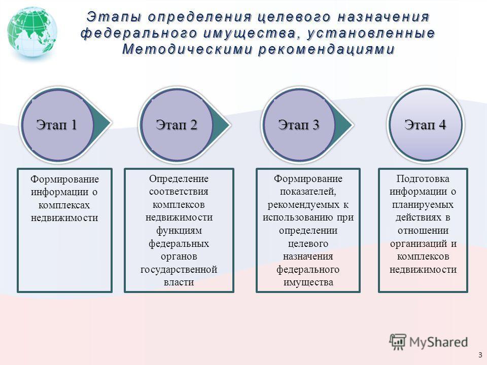 Этапы определения целевого назначения федерального имущества, установленные Методическими рекомендациями 3 Этап 4 Этап 3 Этап 2 Этап 1 Подготовка информации о планируемых действиях в отношении организаций и комплексов недвижимости Формирование информ