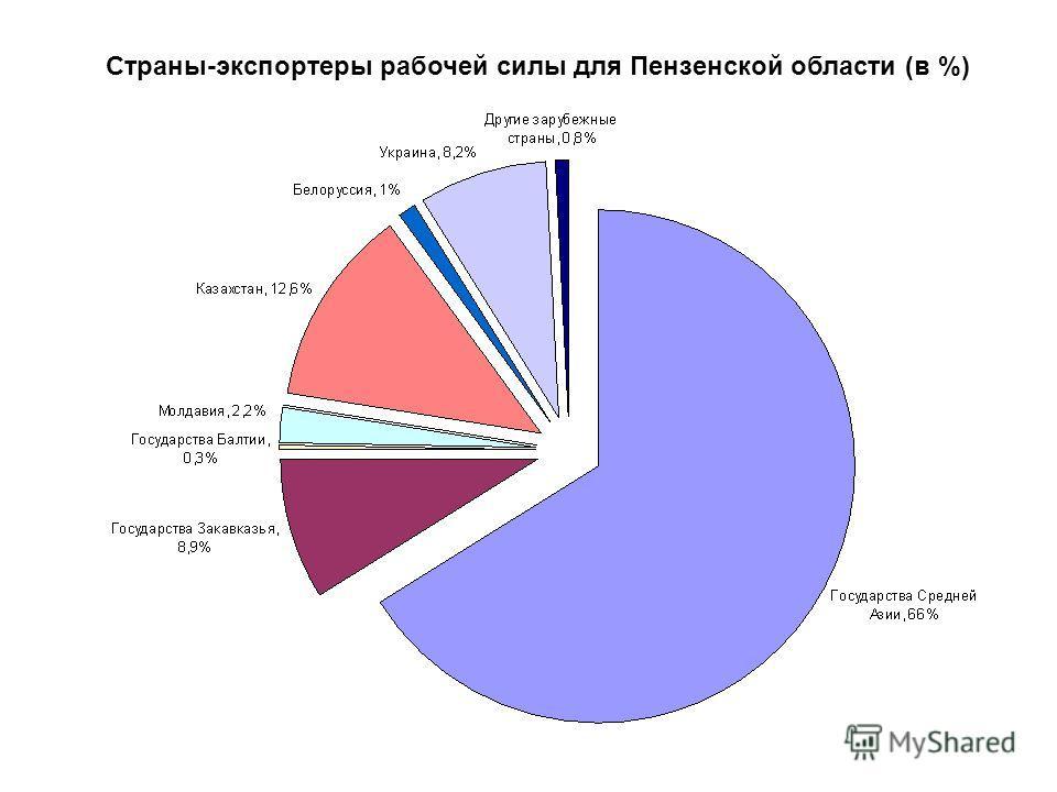 Страны-экспортеры рабочей силы для Пензенской области (в %)