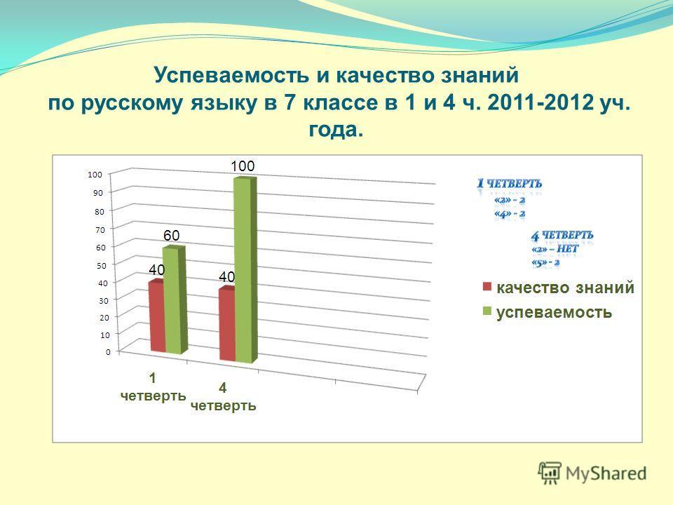 Успеваемость и качество знаний по русскому языку в 7 классе в 1 и 4 ч. 2011-2012 уч. года.
