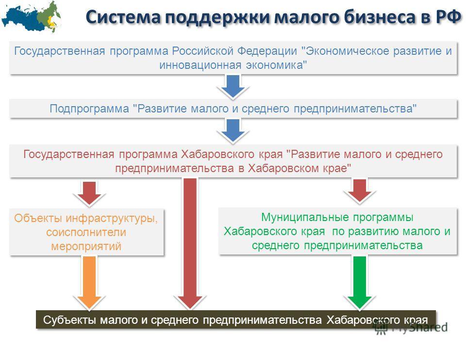 Система поддержки малого бизнеса в РФ Государственная программа Российской Федерации