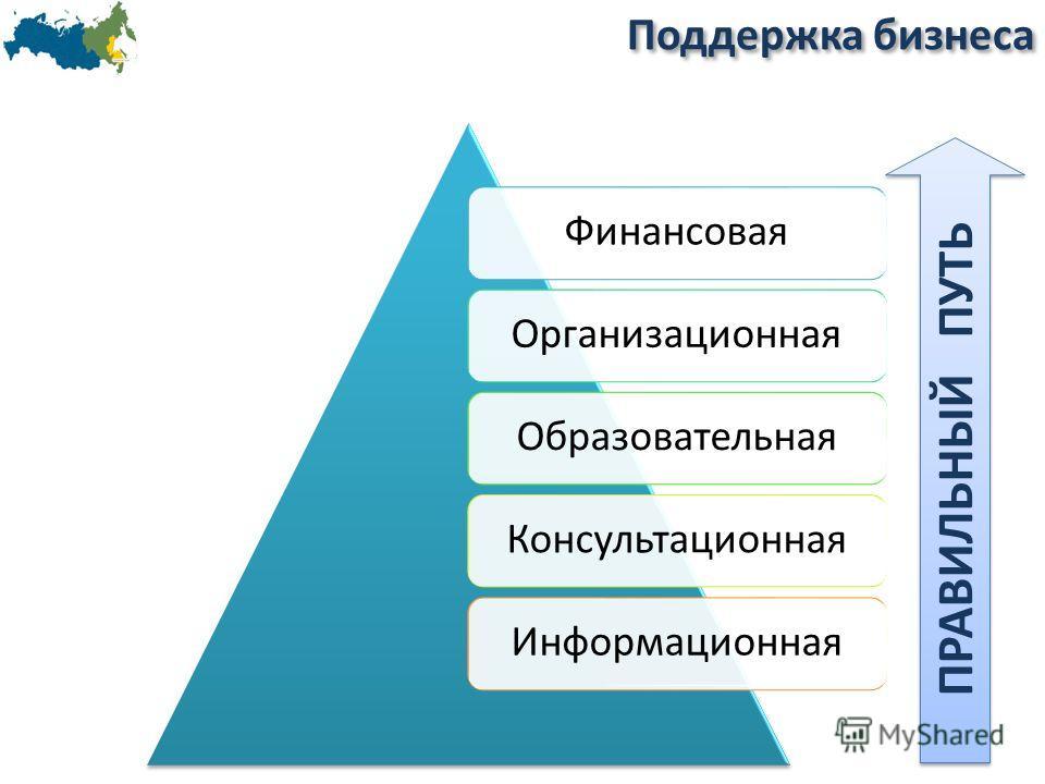 Поддержка бизнеса ФинансоваяОрганизационнаяОбразовательнаяКонсультационнаяИнформационная ПРАВИЛЬНЫЙ ПУТЬ