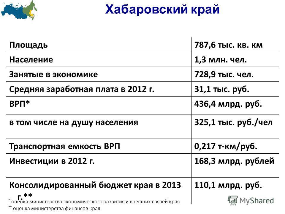 Хабаровский край Khabarovsk Площадь787,6 тыс. кв. км Население1,3 млн. чел. Занятые в экономике728,9 тыс. чел. Средняя заработная плата в 2012 г.31,1 тыс. руб. ВРП*436,4 млрд. руб. в том числе на душу населения325,1 тыс. руб./чел Транспортная емкость