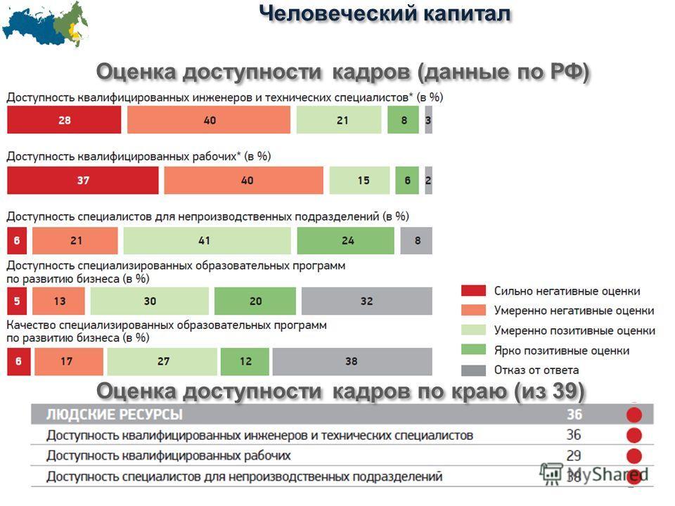 Человеческий капитал 2 Оценка доступности кадров (данные по РФ) Оценка доступности кадров по краю (из 39)