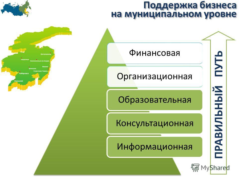 Поддержка бизнеса на муниципальном уровне Поддержка бизнеса на муниципальном уровне ФинансоваяОрганизационнаяОбразовательнаяКонсультационнаяИнформационная ПРАВИЛЬНЫЙ ПУТЬ