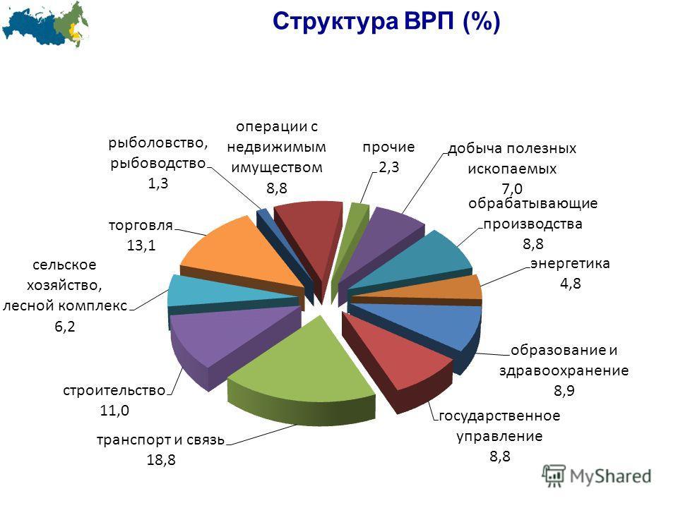 Структура ВРП (%)