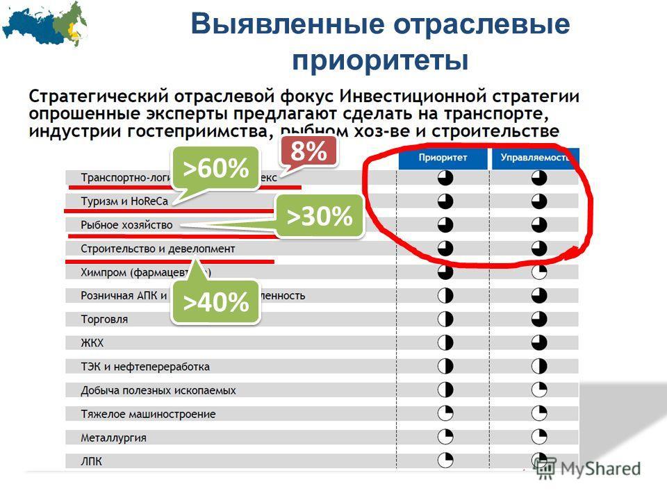 Выявленные отраслевые приоритеты 8% >60% >40% >30%