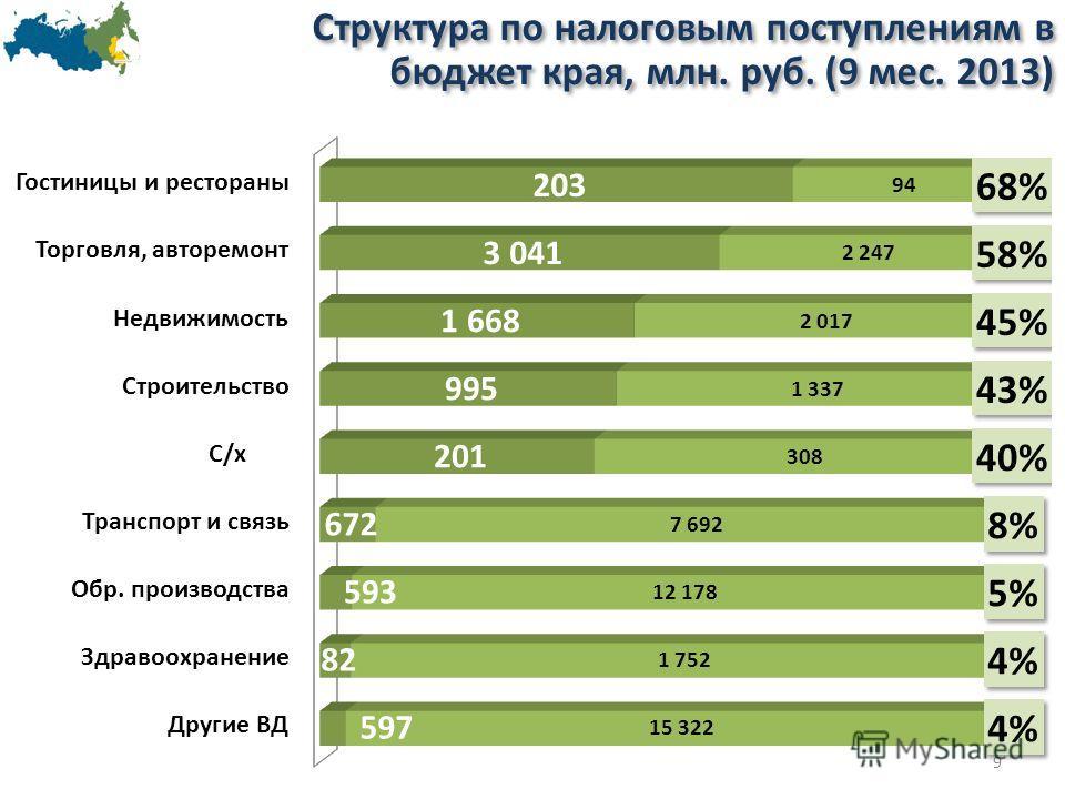 9 Структура по налоговым поступлениям в бюджет края, млн. руб. (9 мес. 2013)