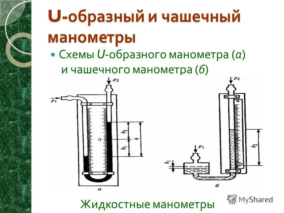 Схемы U- образного манометра ( а ) и чашечного манометра ( б ) U- образный и чашечный манометры Жидкостные манометры