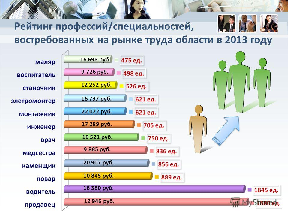 Рейтинг профессий/специальностей, востребованных на рынке труда области в 2013 году 16 698 руб. 9 726 руб. 12 252 руб. 12 946 руб. 17 289 руб. 16 521 руб. 9 885 руб. 10 845 руб. 18 380 руб. 22 022 руб. 20 907 руб. 16 737 руб.
