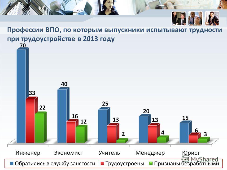 Профессии ВПО, по которым выпускники испытывают трудности при трудоустройстве в 2013 году