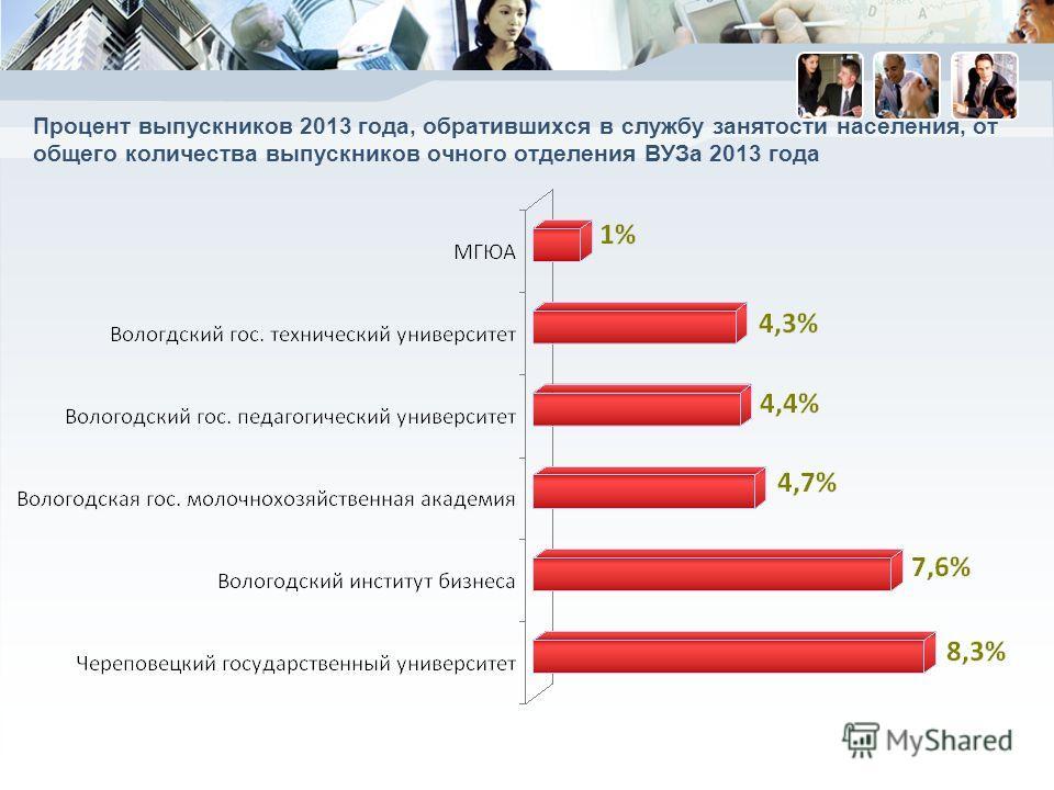 Процент выпускников 2013 года, обратившихся в службу занятости населения, от общего количества выпускников очного отделения ВУЗа 2013 года