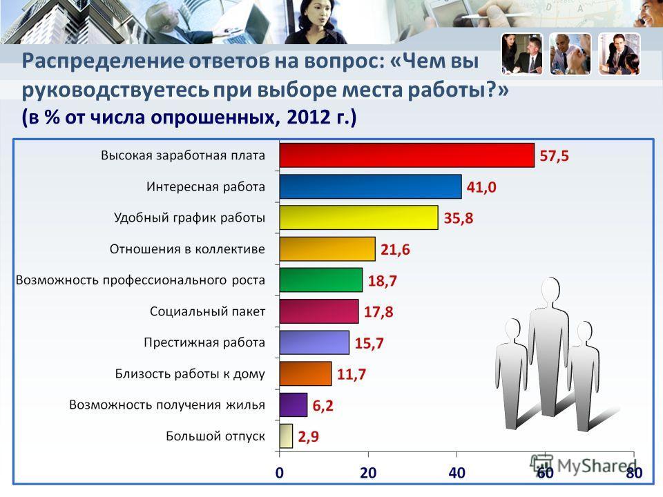 Распределение ответов на вопрос: «Чем вы руководствуетесь при выборе места работы?» (в % от числа опрошенных, 2012 г.)