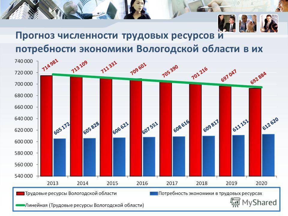 Прогноз численности трудовых ресурсов и потребности экономики Вологодской области в их