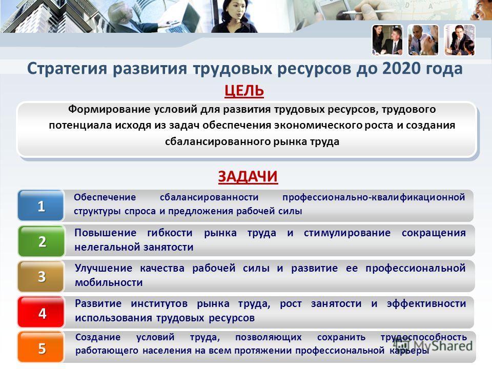 Формирование условий для развития трудовых ресурсов, трудового потенциала исходя из задач обеспечения экономического роста и создания сбалансированного рынка труда Стратегия развития трудовых ресурсов до 2020 года ЗАДАЧИ ЦЕЛЬ Обеспечение сбалансирова