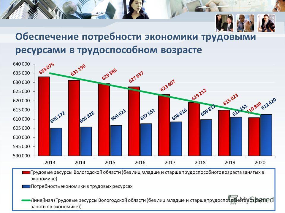 Обеспечение потребности экономики трудовыми ресурсами в трудоспособном возрасте