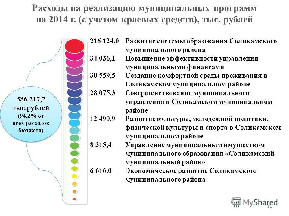 Расходы на реализацию муниципальных программ на 2014 г. (с учетом краевых средств), тыс. рублей 336 217,2 тыс.рублей (94,2% от всех расходов бюджета) 336 217,2 тыс.рублей (94,2% от всех расходов бюджета) 216 124,0 34 036,1 30 559,5 28 075,3 12 490,9