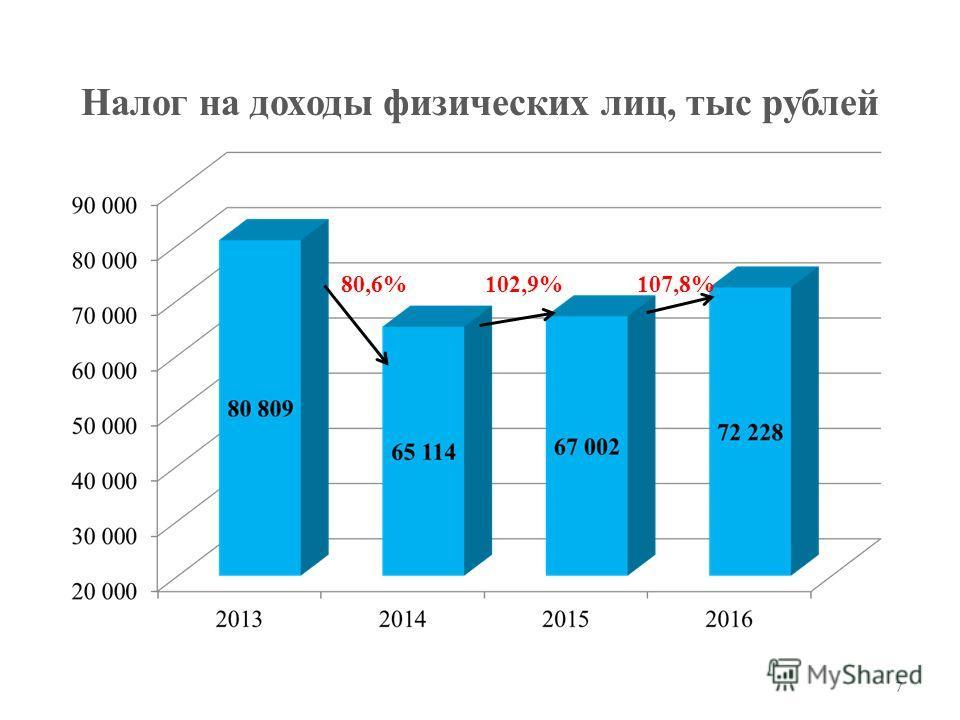 Налог на доходы физических лиц, тыс рублей 7 80,6%102,9%107,8%