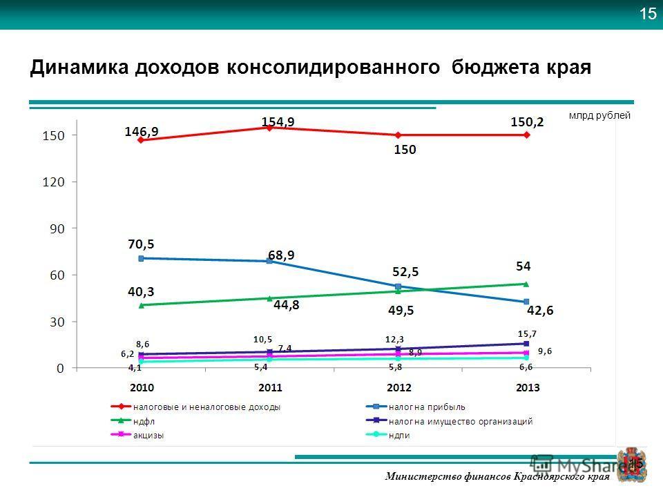 Министерство финансов Красноярского края Динамика доходов консолидированного бюджета края млрд рублей 15