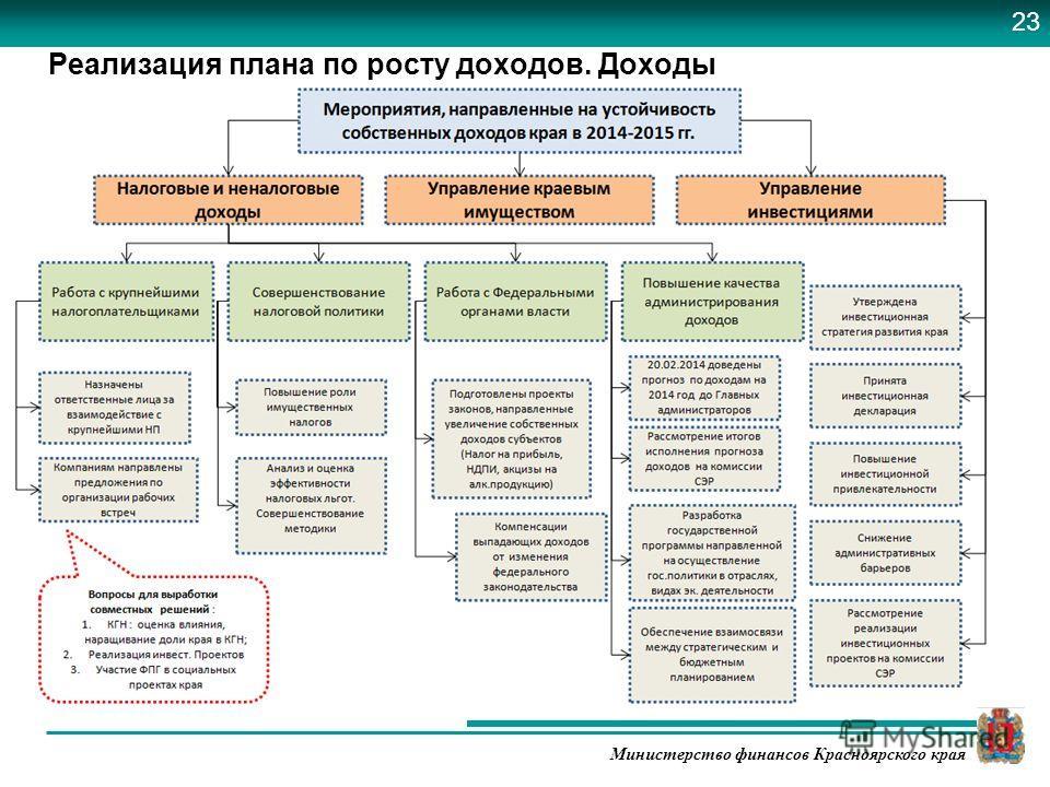 Министерство финансов Красноярского края Реализация плана по росту доходов. Доходы 23