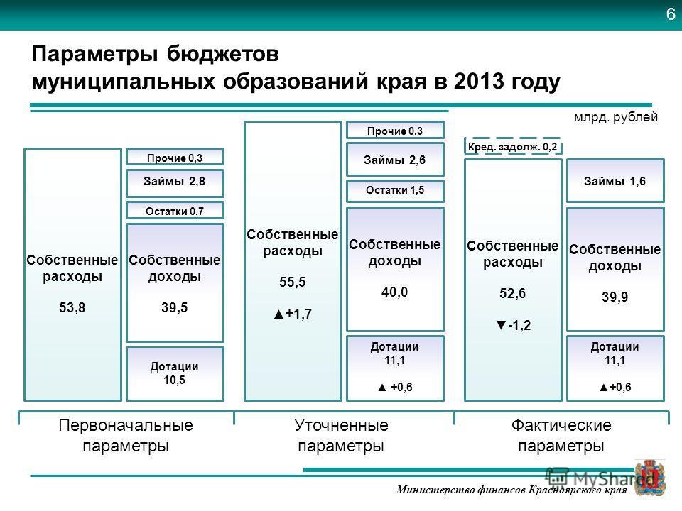 Министерство финансов Красноярского края Первоначальные параметры Уточненные параметры Фактические параметры Собственные расходы 53,8 Собственные расходы 55,5 +1,7 Собственные расходы 52,6 -1,2 Собственные доходы 40,0 Собственные доходы 39,5 Собствен