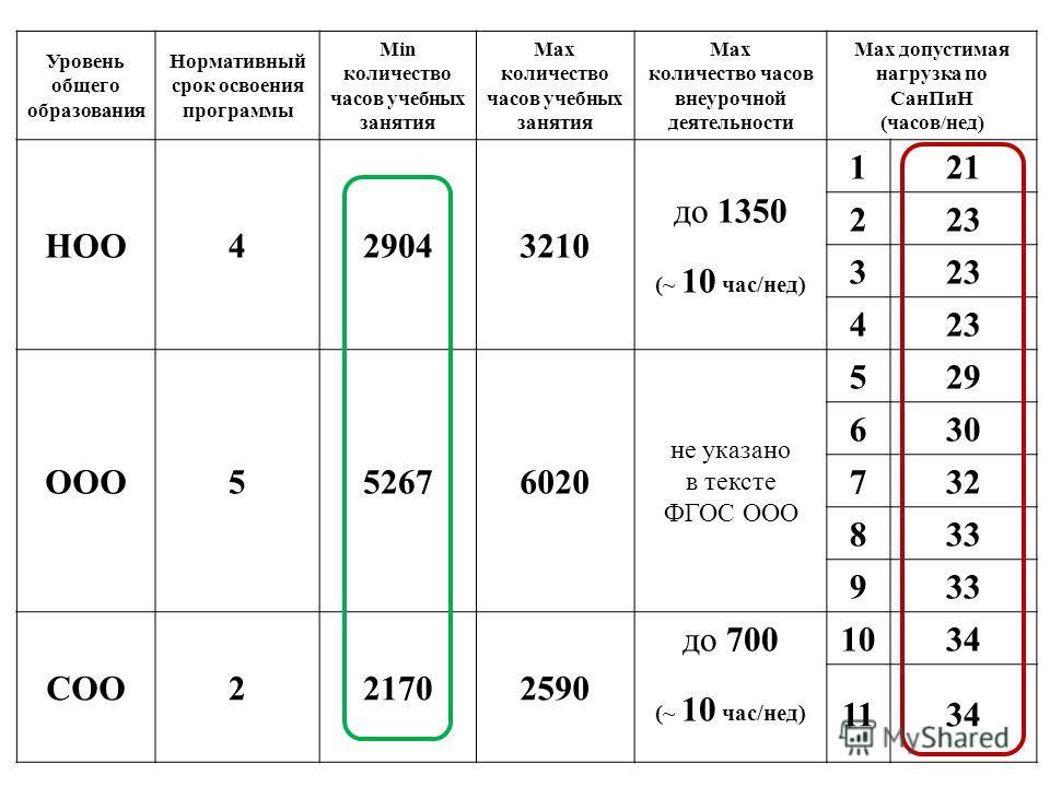 Уровень общего образования Нормативный срок освоения программы Min количество часов учебных занятия Max количество часов учебных занятия Max количество часов внеурочной деятельности Max допустимая нагрузка по СанПиН (часов/нед) НОО429043210 до 1350 (