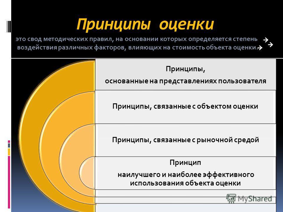Принципы оценки Принципы, основанные на представлениях пользователя Принципы, связанные с объектом оценки Принципы, связанные с рыночной средой Принцип наилучшего и наиболее эффективного использования объекта оценки это свод методических правил, на о