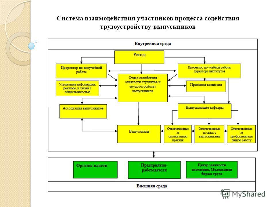 Система взаимодействия участников процесса содействия трудоустройству выпускников