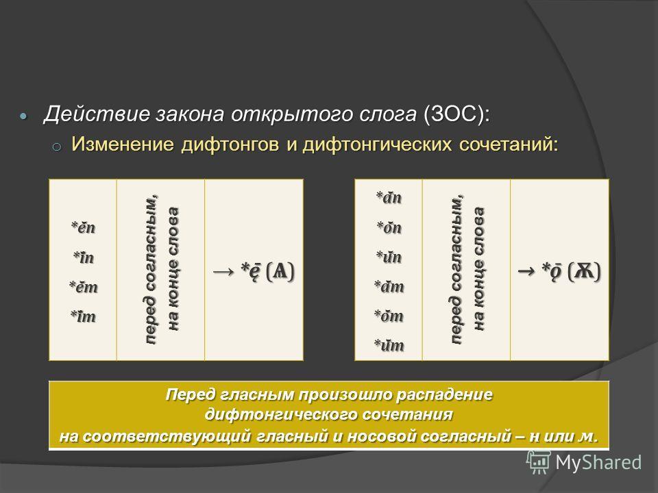 Действие закона открытого слога (ЗОС): Действие закона открытого слога (ЗОС): o Изменение дифтонгов и дифтонгических сочетаний: *ē̆n *ī̆n *ē̆m *ī̆m перед согласным, на конце слова *ę̄ (Ѧ) *ę̄ (Ѧ) *ā̆n *ō̆n *ū̆n *ā̆m *ō̆m *ū̆m перед согласны